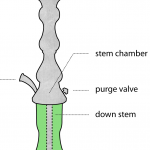 The Absolute Beginner's Guide: Part One, Hookah Anatomy